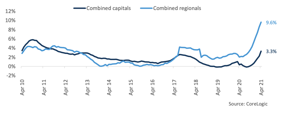 Rolling annual growth in hedonic rental index. (Source: CoreLogic)