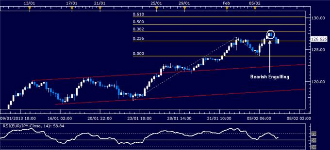 Forex_EURJPY_Technical_Analysis_02.06.2013_body_Picture_1.png, EUR/JPY Technical Analysis 02.06.2013