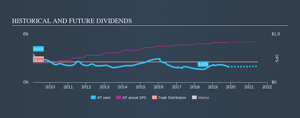 NYSE:AIT Historical Dividend Yield, November 9th 2019