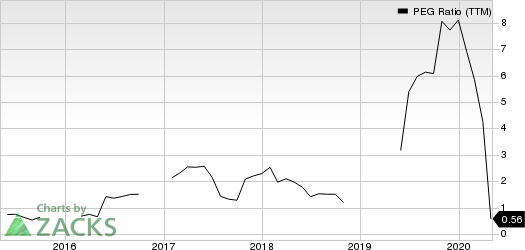 Advanced Semiconductor Engineering, Inc. PEG Ratio (TTM)