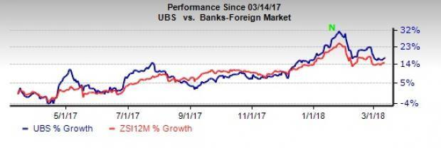 UBS Group's (UBS) revenues might be affected by the 18 months suspension from IPO sponsoring.