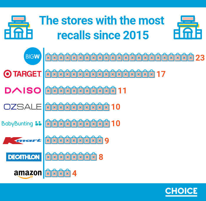 An infographic list of top kid's product recalls by Choice