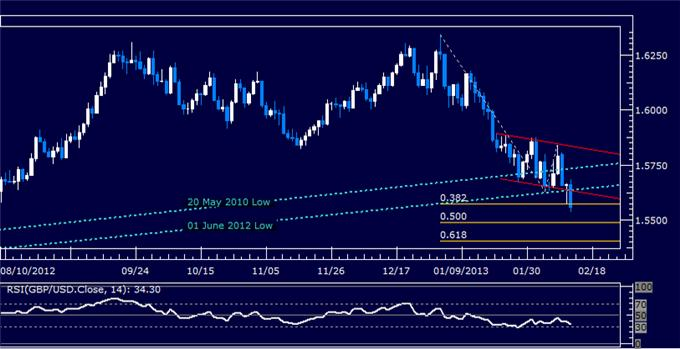 Forex_GBPUSD_Technical_Analysis_02.13.2013_body_Picture_5.png, GBP/USD Technical Analysis 02.13.2013