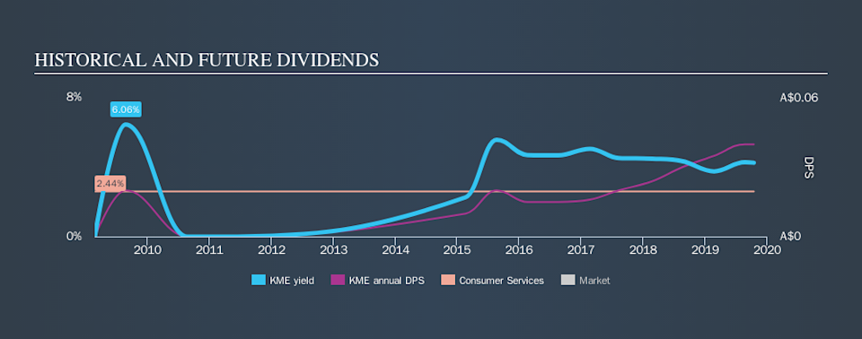 ASX:KME Historical Dividend Yield, October 14th 2019