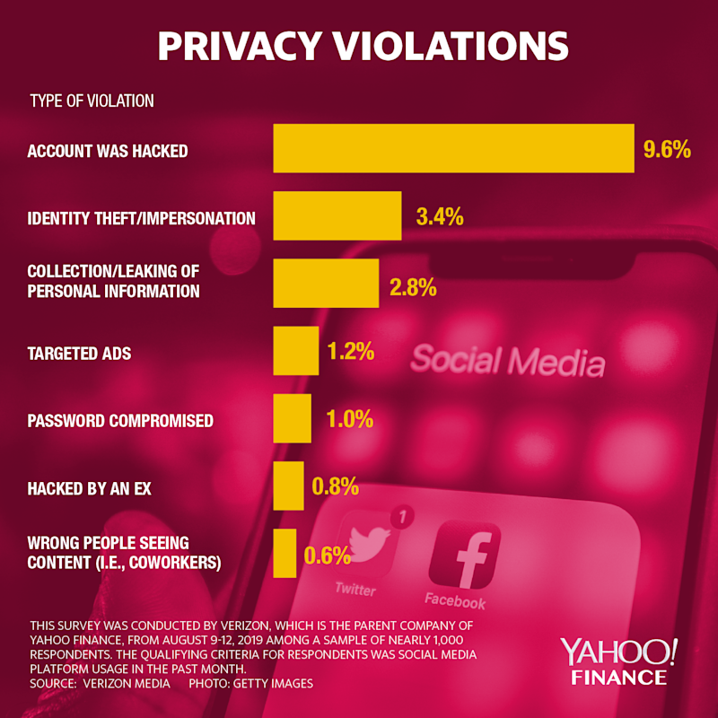privacy violations