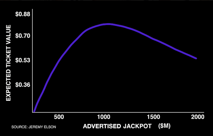 The expected value of a lottery ticket, including non-jackpot prizes, tends to peak with large, but non-record jackpots, according to historical lottery data.