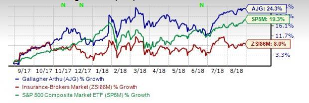 Arthur J. Gallagher's (AJG) operating efficiency and growth initiatives help the stock continue its bull run.