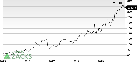 Edwards Lifesciences Corporation Price