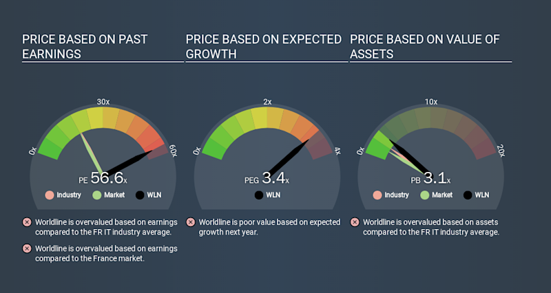 ENXTPA:WLN Price Estimation Relative to Market, January 15th 2020