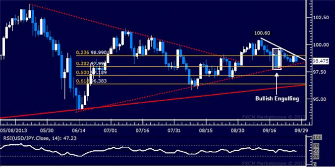 dailyclassics_usd-jpy_1_body_Picture_4.png, Forex: USD/JPY Technical Analysis – Triangle Top Holds Up