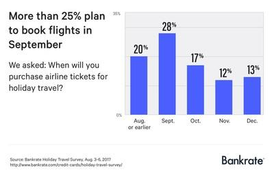 Among those who haven't already booked their holiday travel, the most common expected completion date is sometime in September, according to Bankrate.com