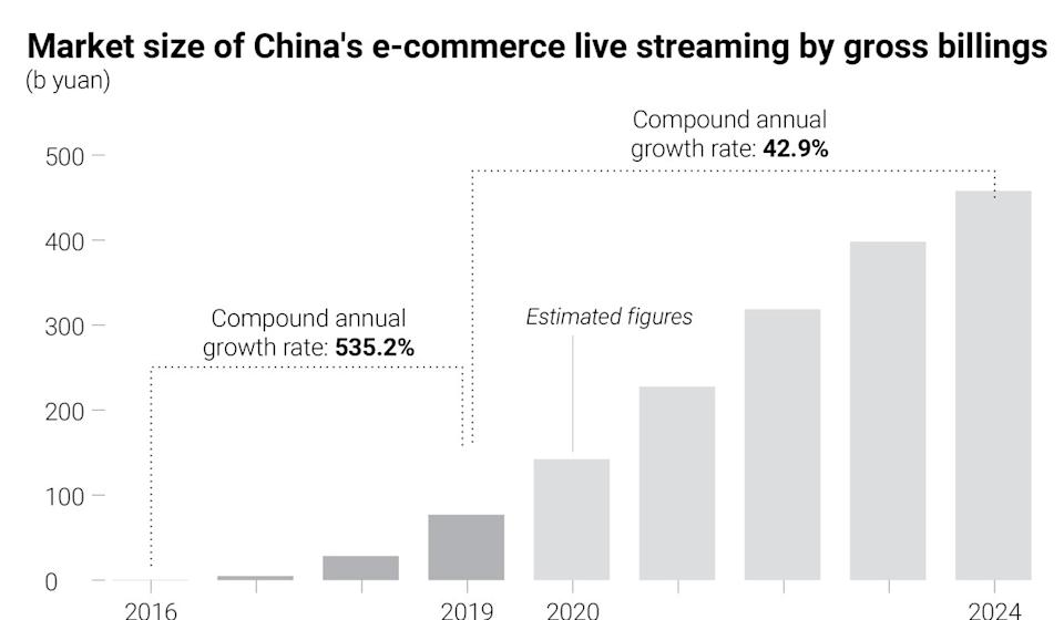 E-commerce live streaming growth in China. Source: Frost & Sullivan/SCMP