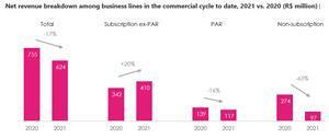 Net revenue breakdown among business lines in the commercial cycle to date, 2021 vs. 2020 (R$ million)