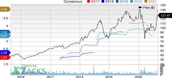 Aspen Technology, Inc. Price and Consensus