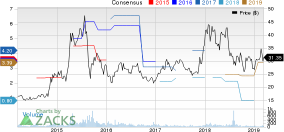 China Eastern Airlines Corporation Ltd. Price and Consensus