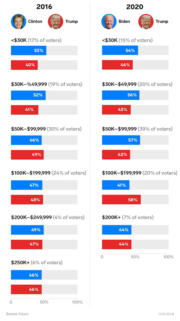 2016 vs 2020 family income voting