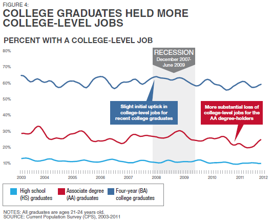 Pew_Economic_Mobility_College_Level_Jobs.PNG