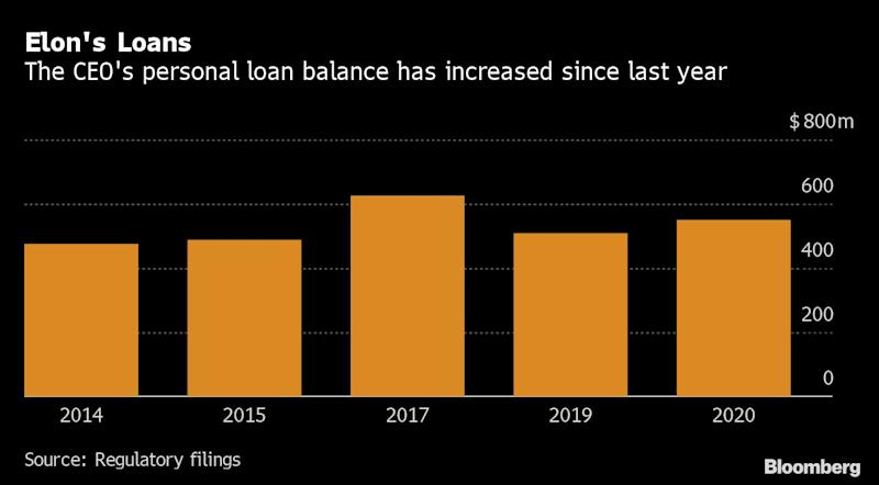 Musk's Personal Borrowing Climbs Even With Tesla Stock Surging