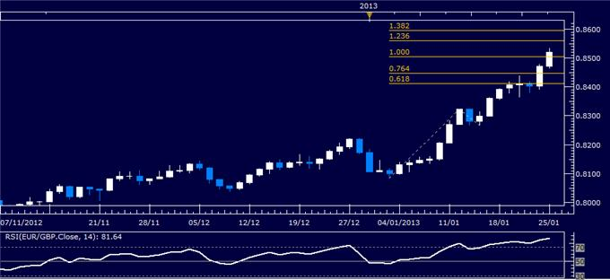 Forex_Analysis_EURGBP_Classic_Technical_Report_01.25.2013_body_Picture_1.png, Forex Analysis: EUR/GBP Classic Technical Report 01.25.2013