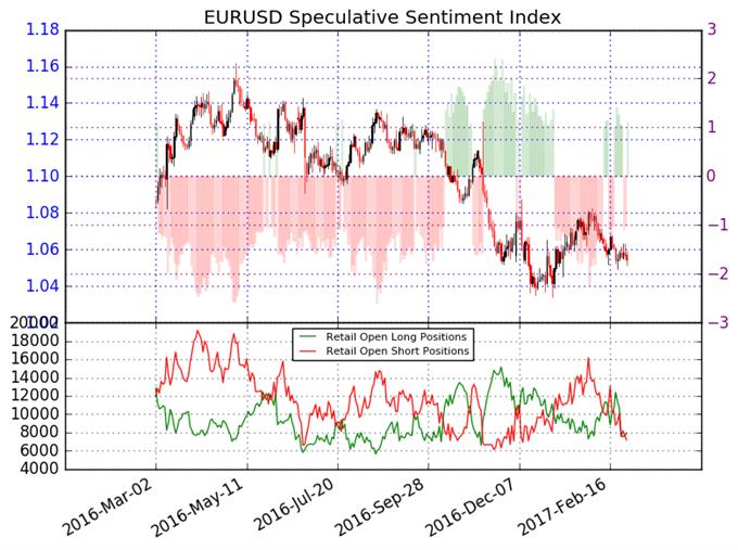 Euro Short-Term Forecast Mixed, but Broader Trend Points Lower