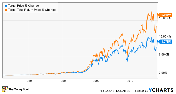 Chart showing impact of reinvested dividends on TGT stock.