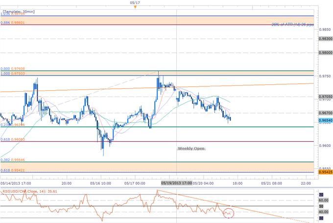 Forex_Scalping_the_USDCHF_Correction_Buying_Dips_Above_0.9540_body_Picture_1.png, Scalping the USDCHF Correction- Buying Dips Above 0.9540