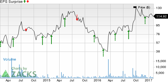 Gw pharmaceuticals stock options