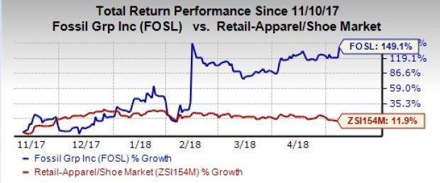 Fossil Group (FOSL) Q1 loss narrows year over year. Connected watch sales almost double year over year, while traditional watch sales remain soft.