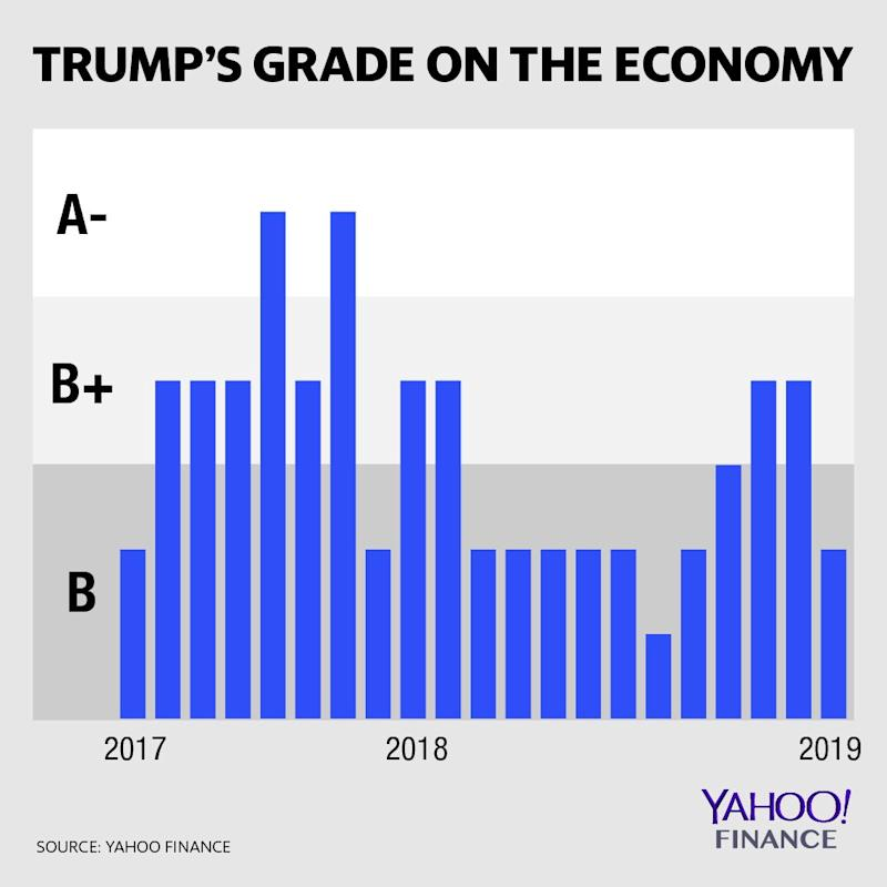 Source: Yahoo Finance, Moody's Analytics