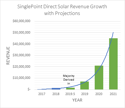 SING - DIRECT SOLAR July 23:SinglePoint Direct Solar Revenue Growth with Projections