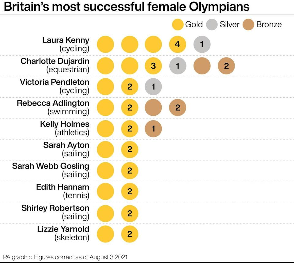 Britain's most successful female Olympians (PA graphic) (PA Graphics)