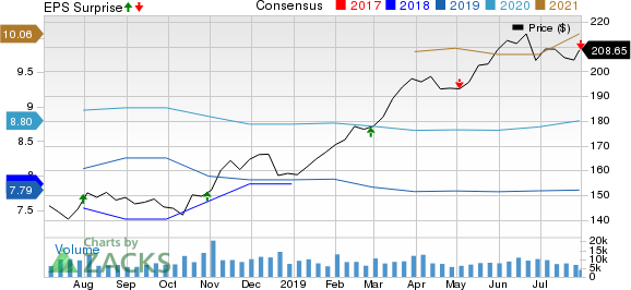 American Tower Corporation (REIT) Price, Consensus and EPS Surprise