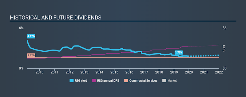 NYSE:RSG Historical Dividend Yield, December 7th 2019