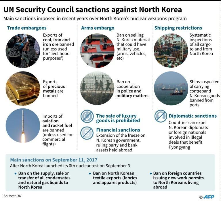 Main sanctions imposed by the UN Security Council against North Korea in recent years