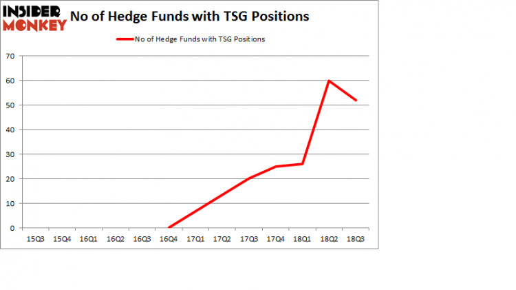 No of Hedge Funds with TSG Positions