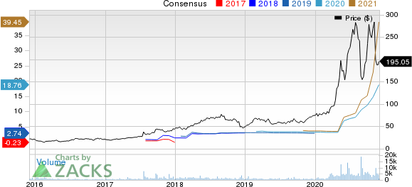 Quidel Corporation Price and Consensus