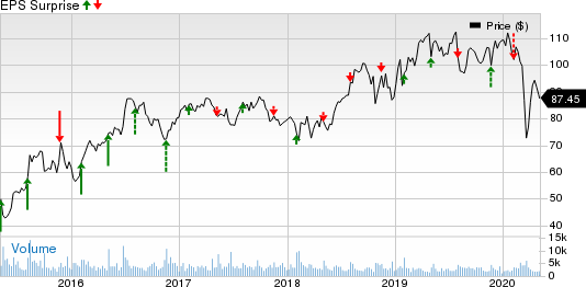 Post Holdings, Inc. Price and EPS Surprise