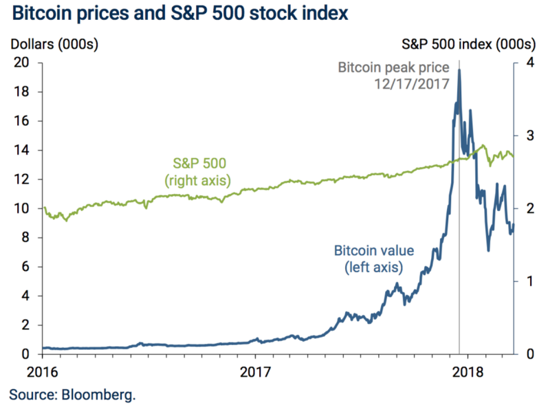 Bitcoin saw a miraculous rise in 2017 before a steep fall in 2018. (Photo: St. Louis Fed)