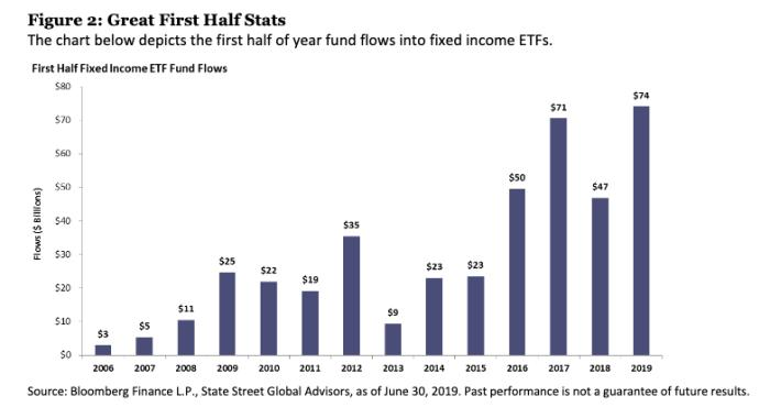 Fixed Income ETF Inflows Surpassed $25B During June 1