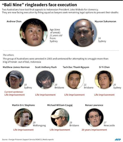 "Factfile on the group of Australians imprisoned in Indonesia for drug smuggling, known as the ""Bali Nine"""