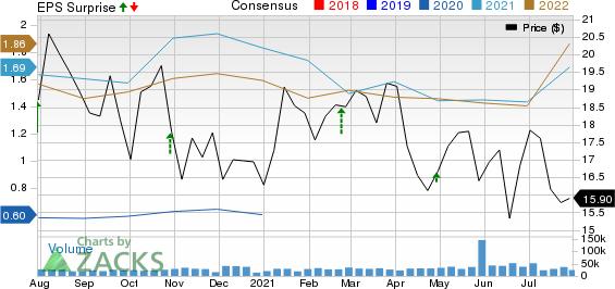 Cabota Oil & Gas Corporation Price, Consensus and EPS Surprise