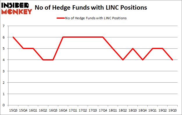 Is LINC A Good Stock To Buy?