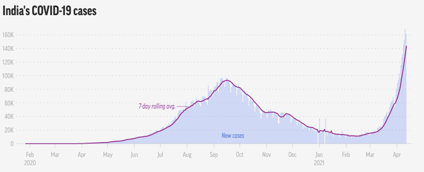 Graph shows recent spike in coronavirus cases.