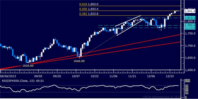 Forex_US_Dollar_Spike_Fails_to_Yield_Breakout_from_Familiar_Range_body_Picture_6.png, US Dollar Spike Fails to Yield Breakout from Familiar Range