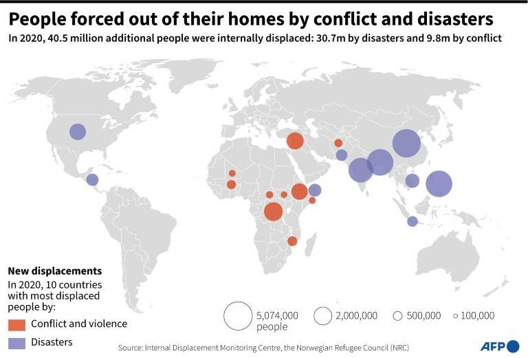 People forced from their homes by conflict and disasters