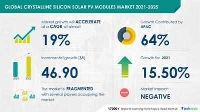 Crystalline Silicon Solar PV Modules Market by Product and Geography - Forecast and Analysis 2021-2025