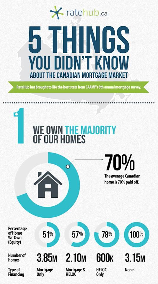 We're doing a good job on increasing the equity in our homes. The average Canadian home is 70% paid off.