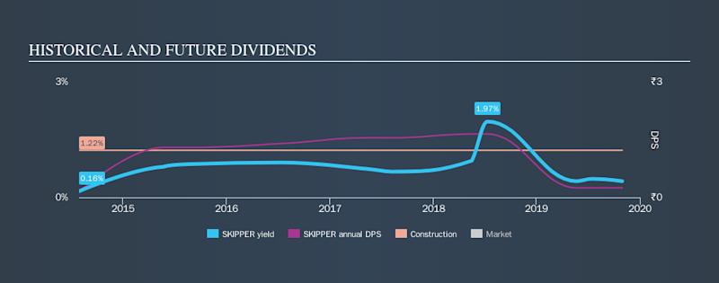 NSEI:SKIPPER Historical Dividend Yield, October 31st 2019
