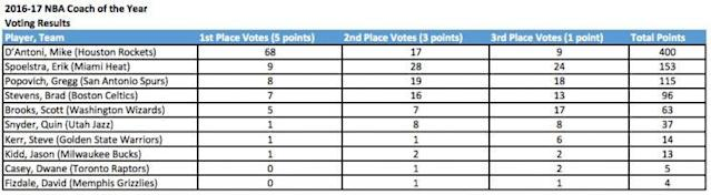 Mike D'Antoni was a clear winner in Coach of the Year voting. (via NBA PR)