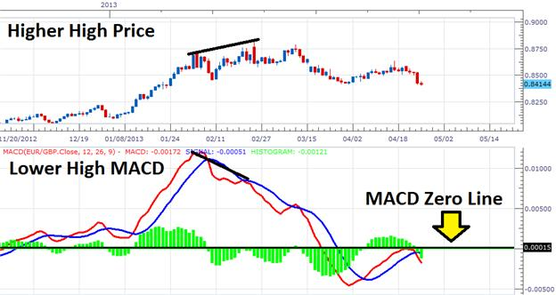 Trade_Changing_Trends_with_MACD_body_Picture_1.png, Trade Changing Trends with MACD